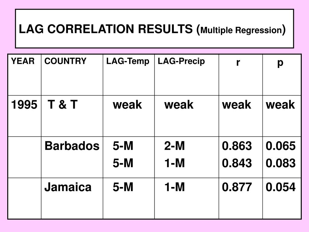 LAG CORRELATION RESULTS (