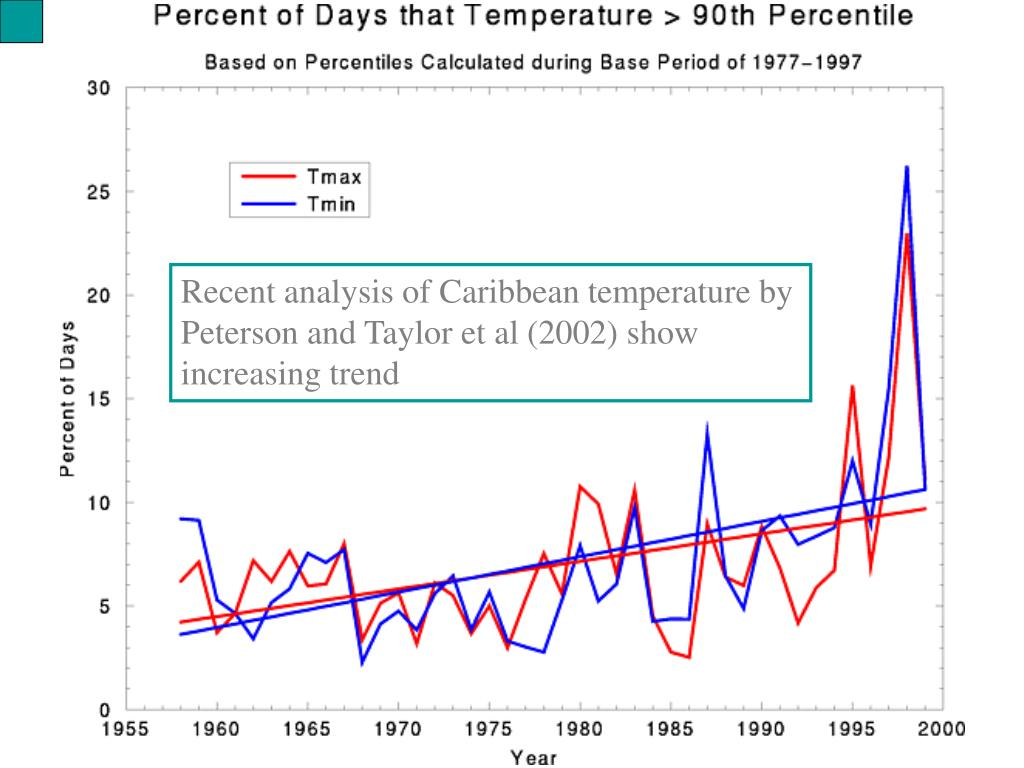 Recent analysis of Caribbean temperature by Peterson and Taylor et al (2002) show increasing trend