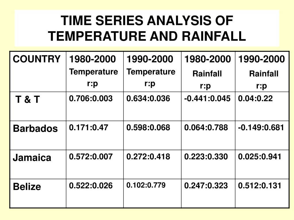 TIME SERIES ANALYSIS OF TEMPERATURE AND RAINFALL
