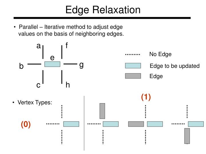 Edge Relaxation
