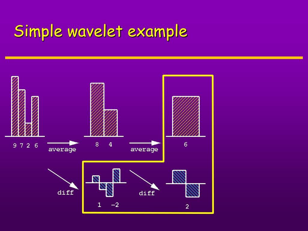 Simple wavelet example