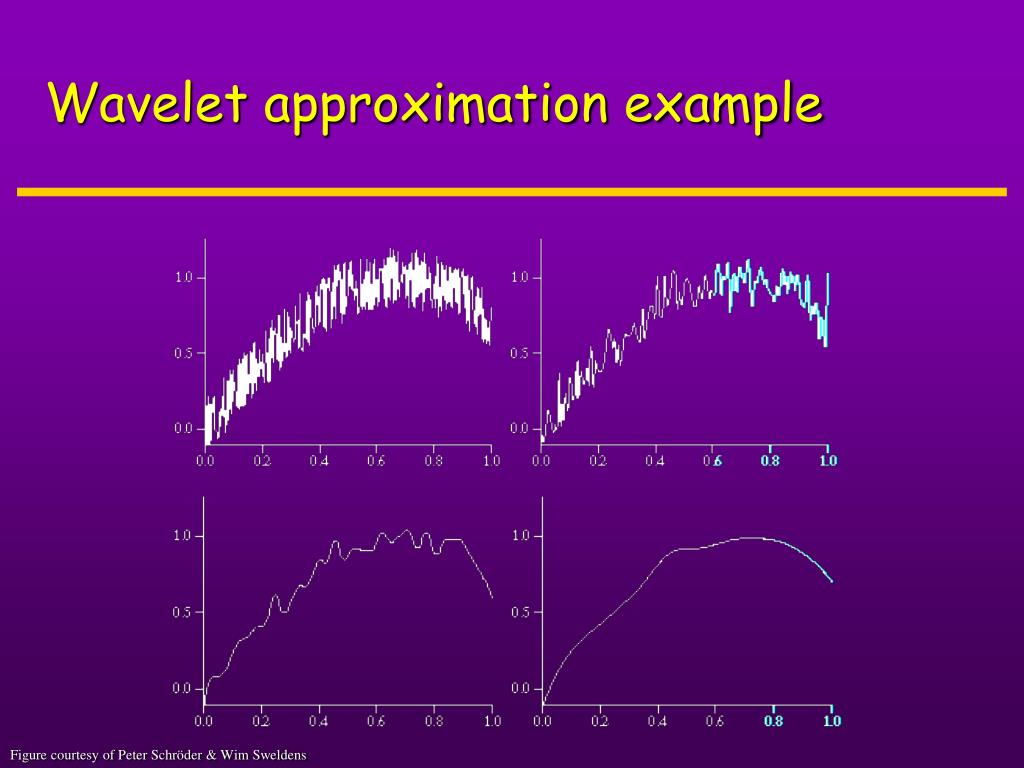Wavelet approximation example