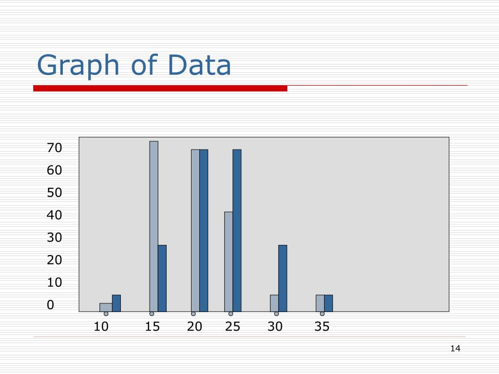 Graph of Data