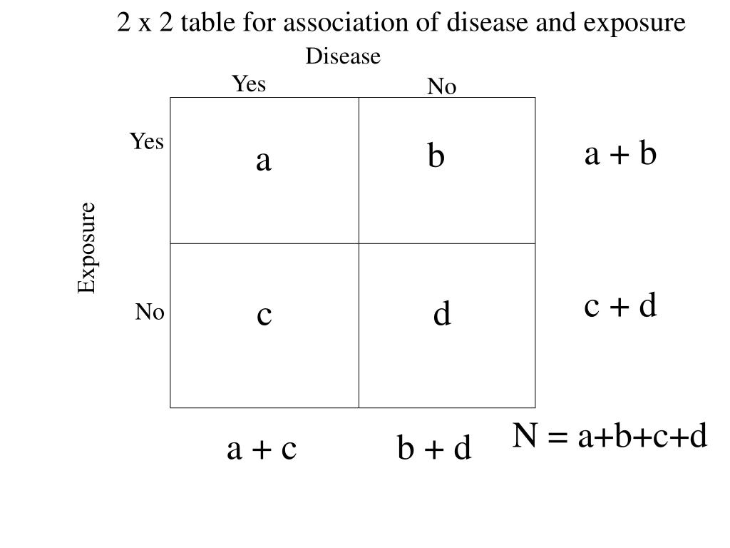 2 x 2 table for association of disease and exposure