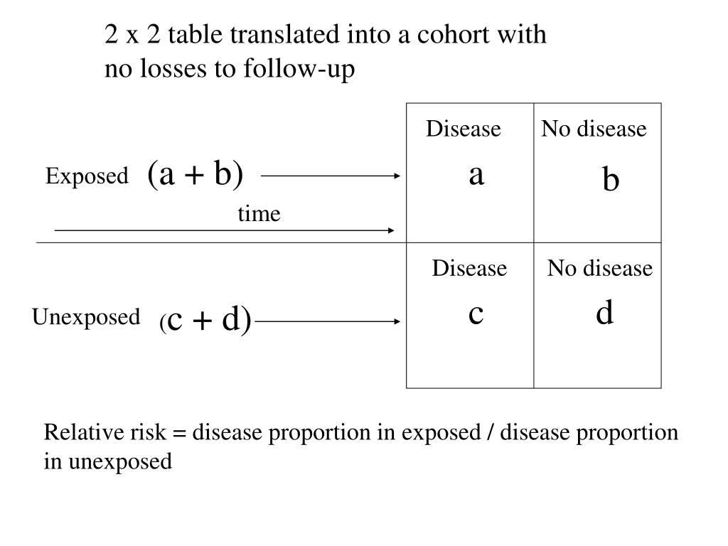 2 x 2 table translated into a cohort with