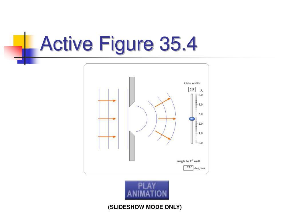 Active Figure 35.4