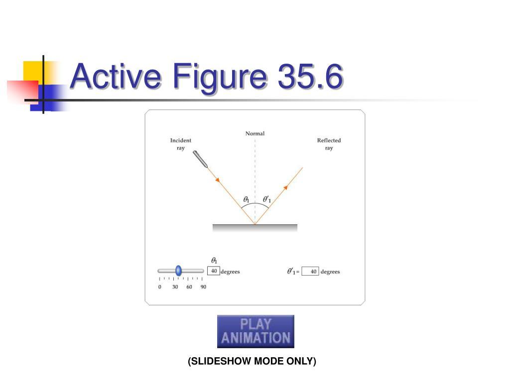 Active Figure 35.6