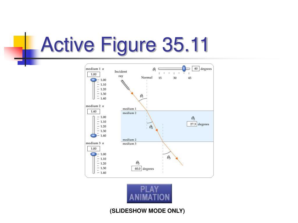 Active Figure 35.11