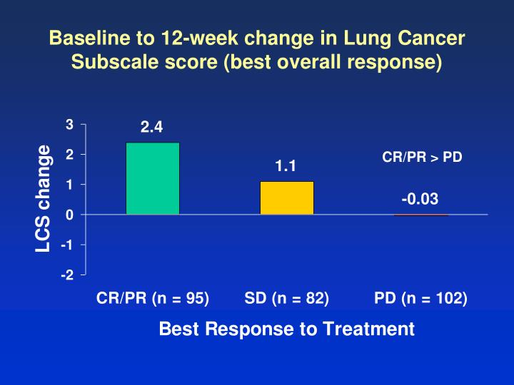 Baseline to 12-week change in Lung Cancer Subscale score (best overall response)