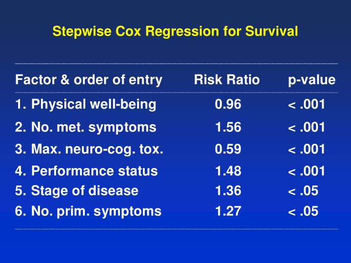 Stepwise Cox Regression for Survival