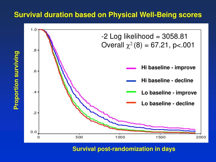 Survival duration based on Physical Well-Being scores