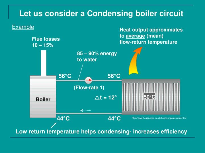 Let us consider a Condensing boiler circuit