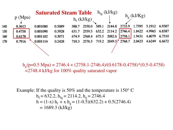Saturated Steam Table