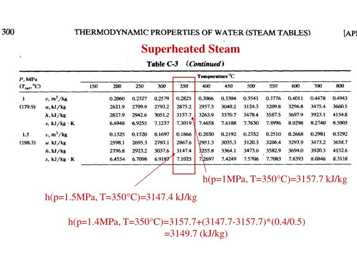 Superheated Steam