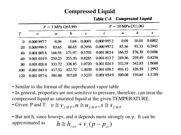 Compressed Liquid