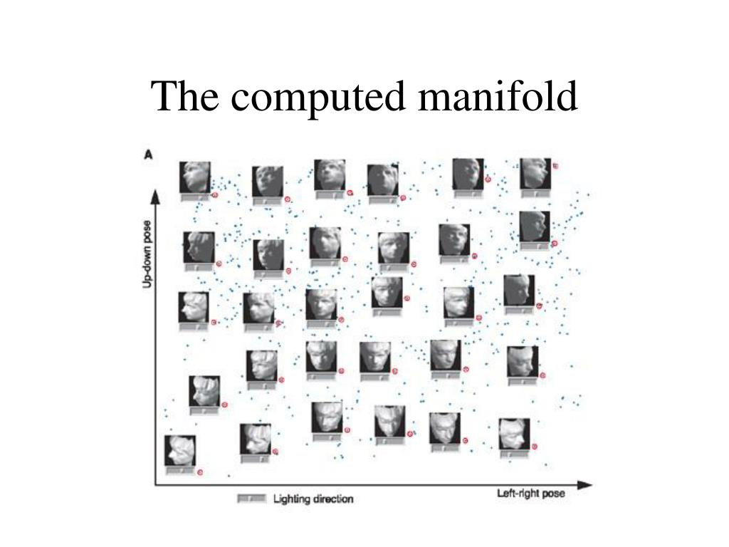 The computed manifold