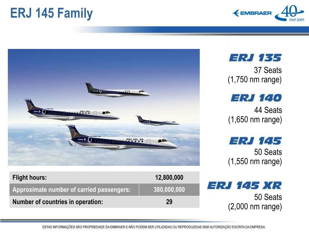 ERJ 145 Family