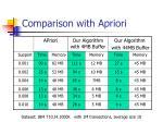 comparison with apriori
