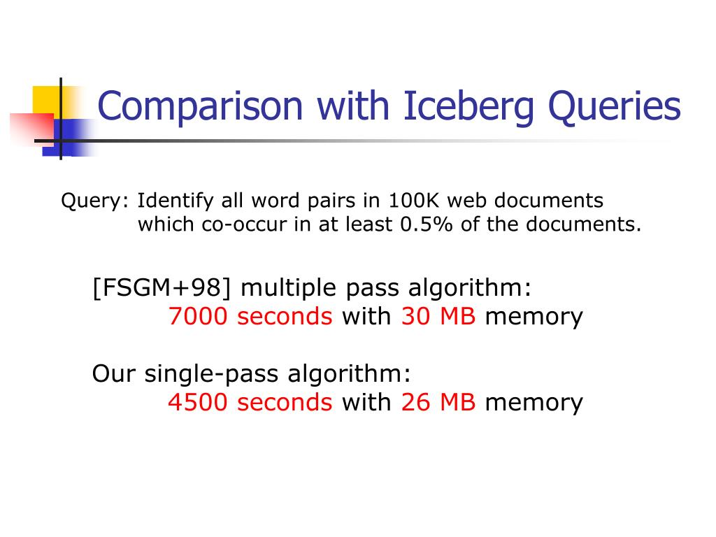 Comparison with Iceberg Queries