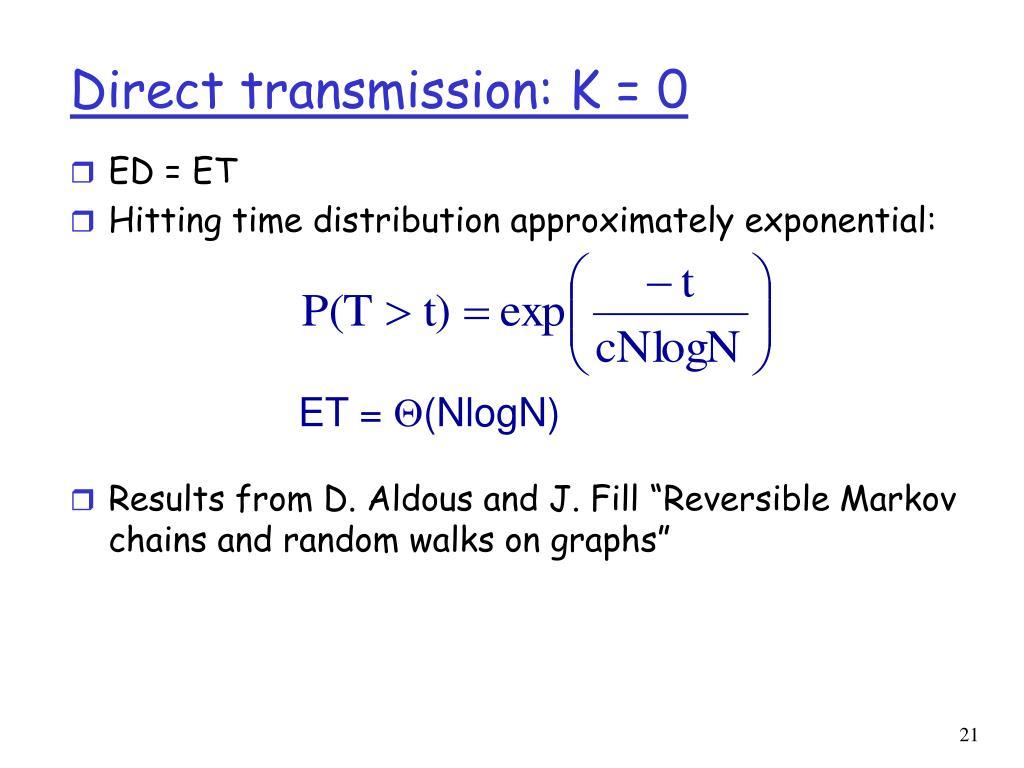 Direct transmission: K = 0
