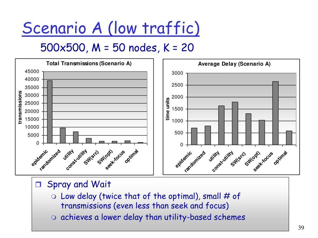 Scenario A (low traffic)