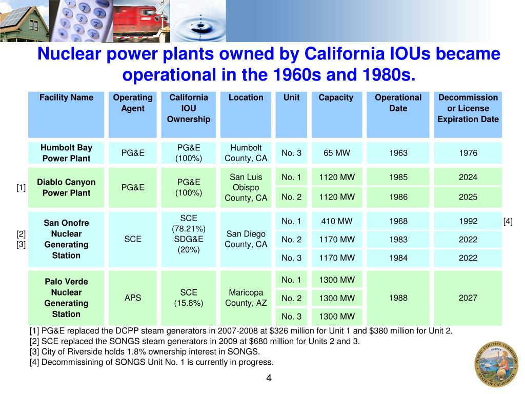 Nuclear power plants owned by California IOUs became operational in the 1960s and 1980s.
