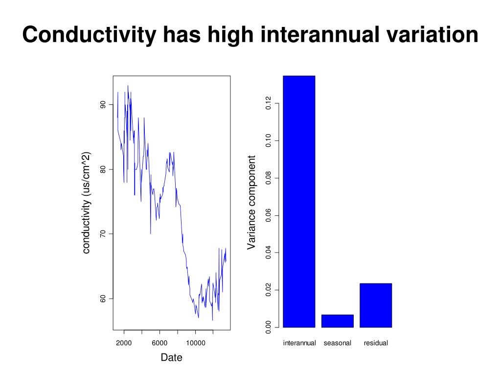 Conductivity has high interannual variation