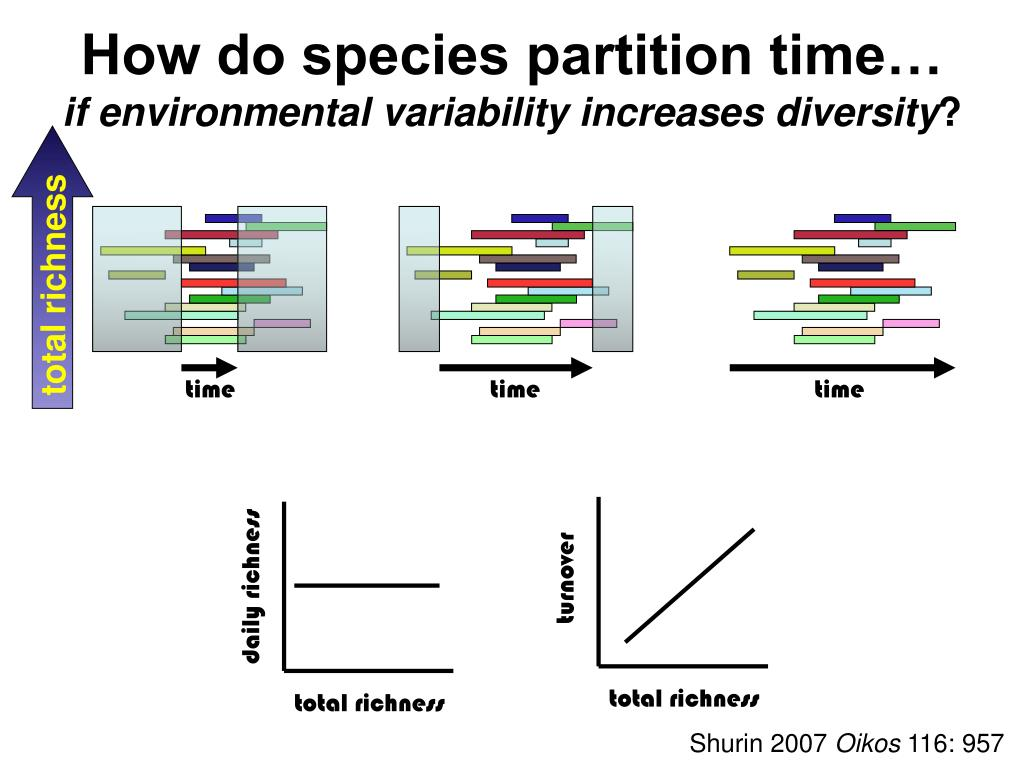 How do species partition time…