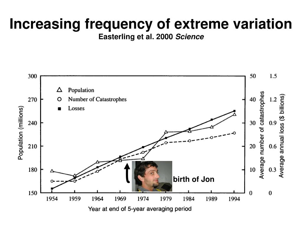 Increasing frequency of extreme variation