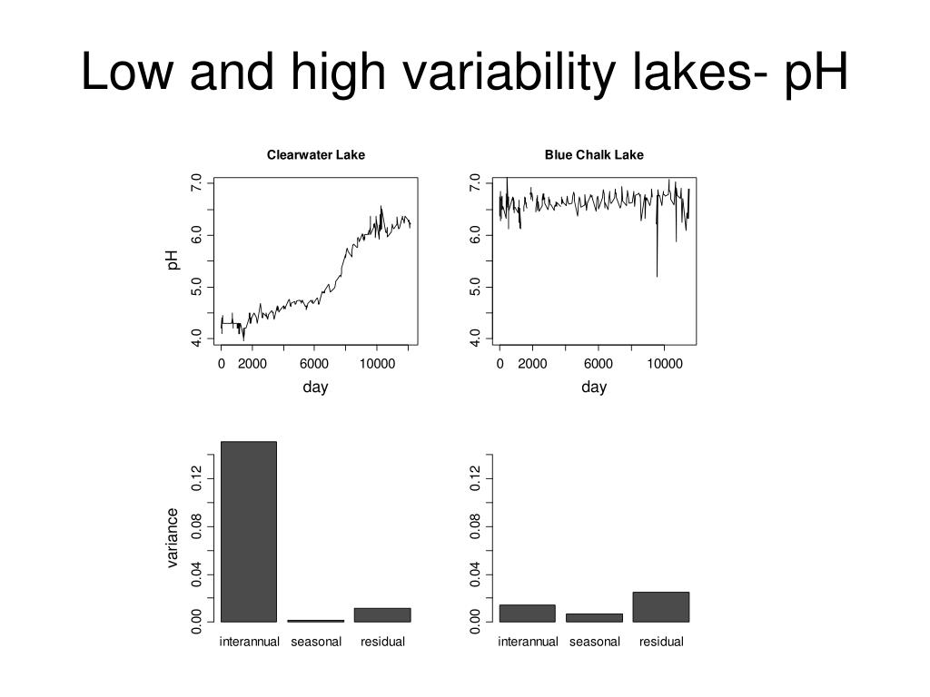 Low and high variability lakes- pH