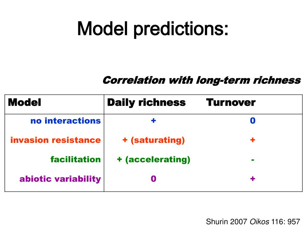 Model predictions: