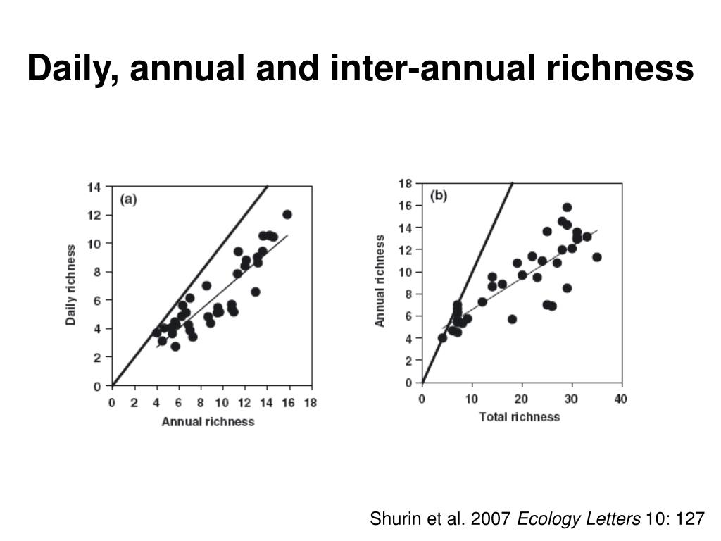 Daily, annual and inter-annual richness