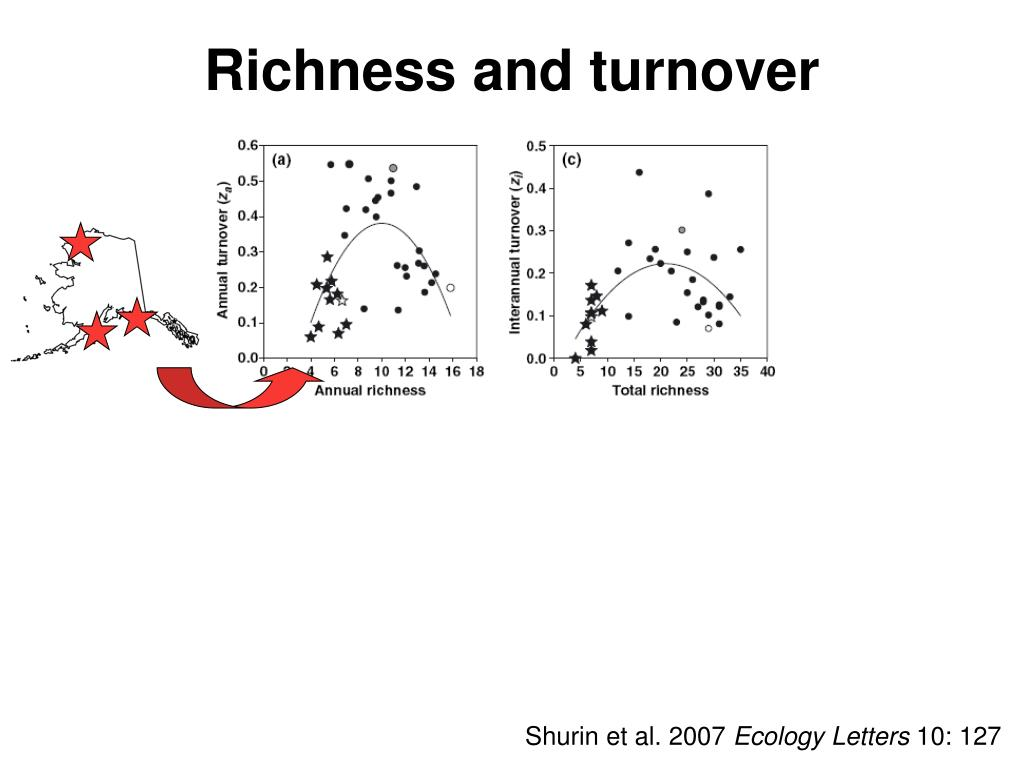 Richness and turnover
