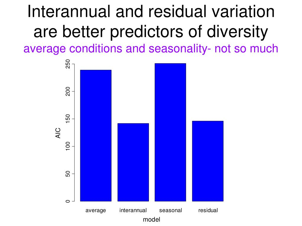 Interannual and residual variation are better predictors of diversity
