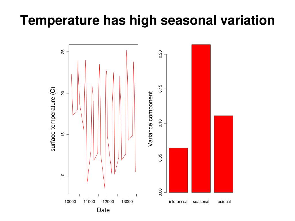 Temperature has high seasonal variation
