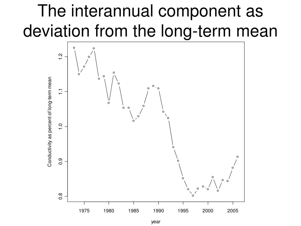 The interannual component as deviation from the long-term mean