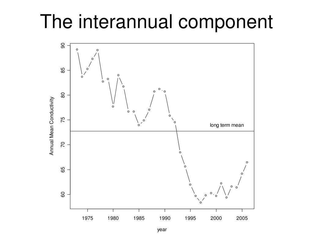 The interannual component