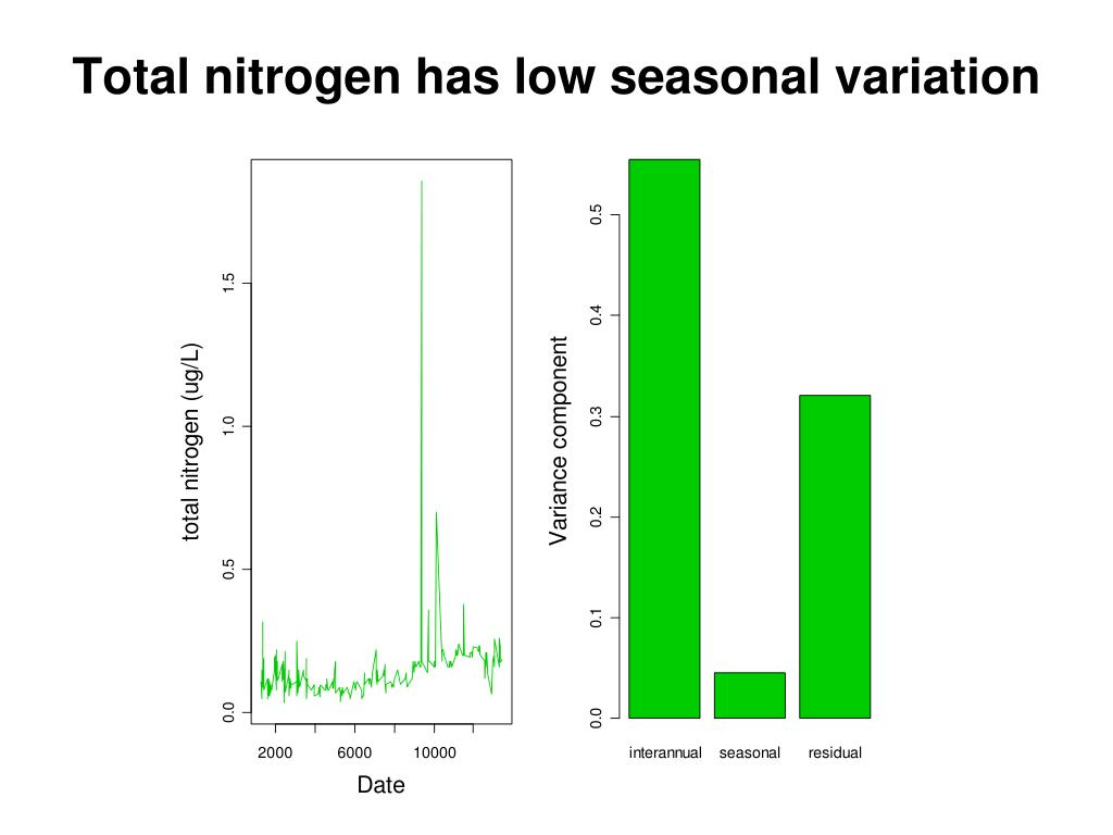 Total nitrogen has low seasonal variation