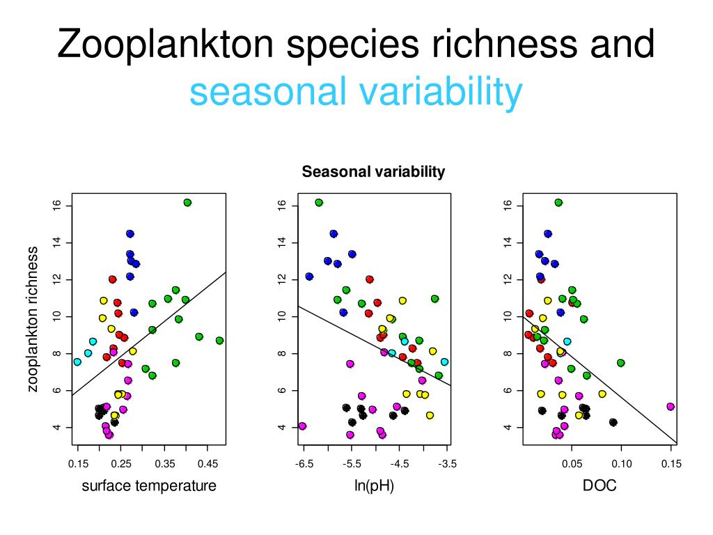 Zooplankton species richness and