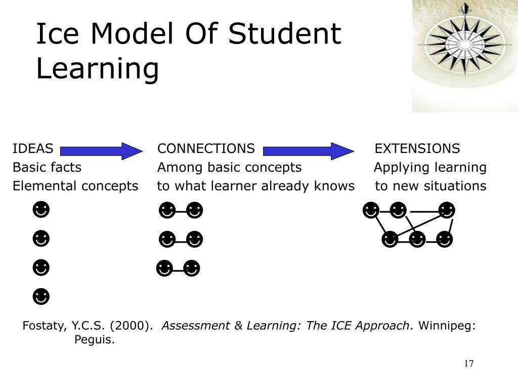 Ice Model Of Student Learning