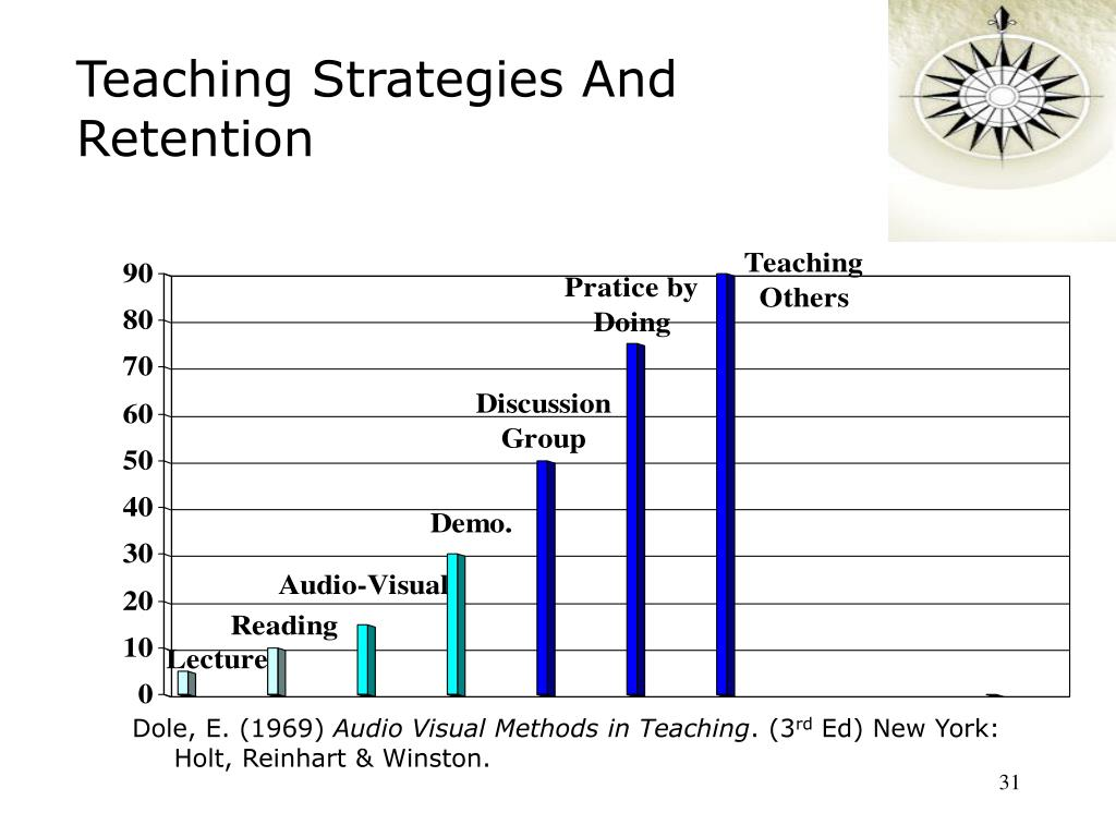 Teaching Strategies And Retention