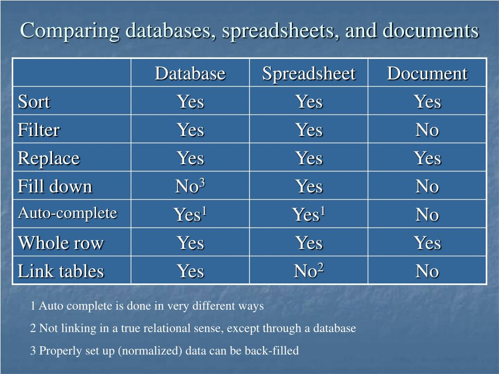 Comparing databases, spreadsheets, and documents