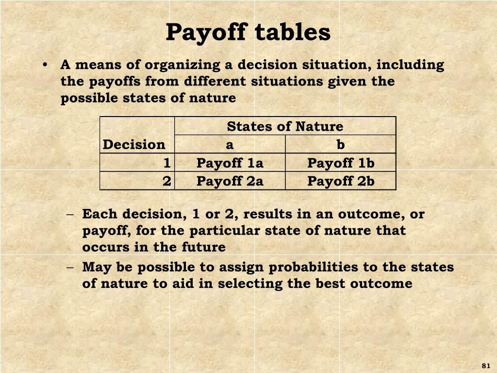Payoff tables