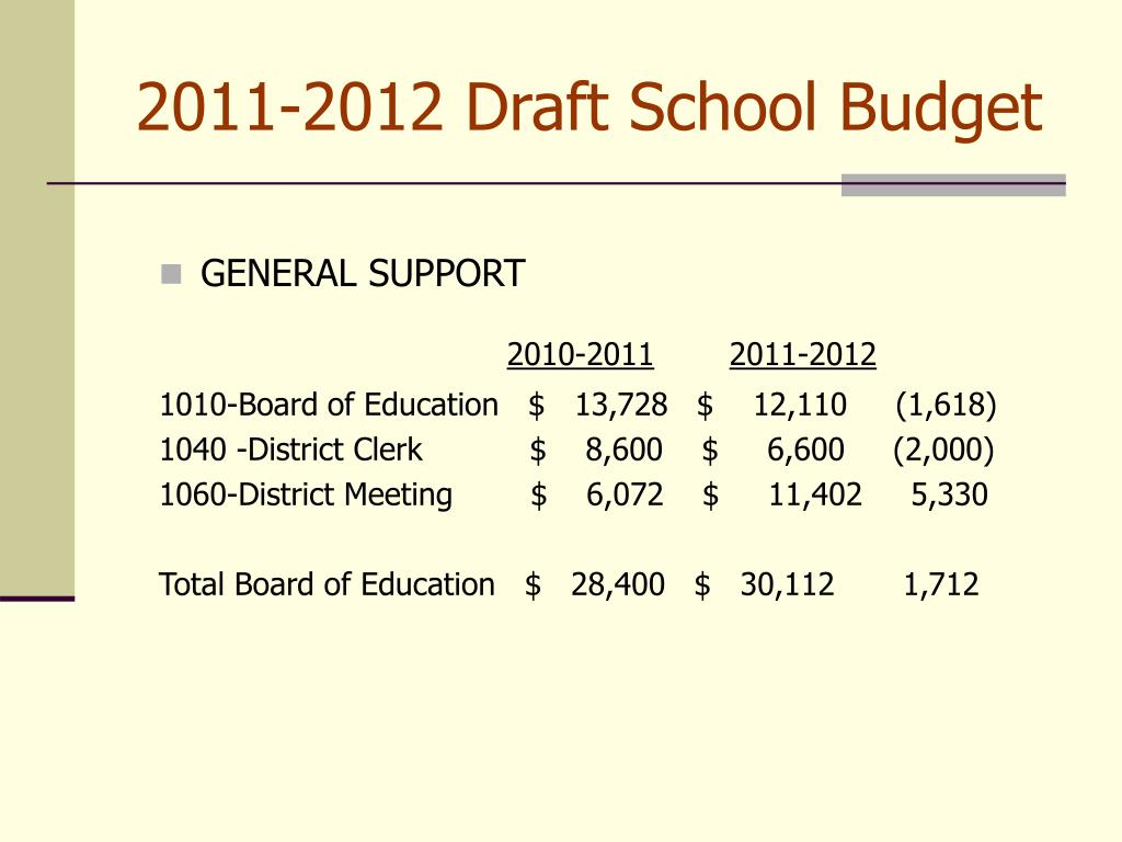 2011-2012 Draft School Budget