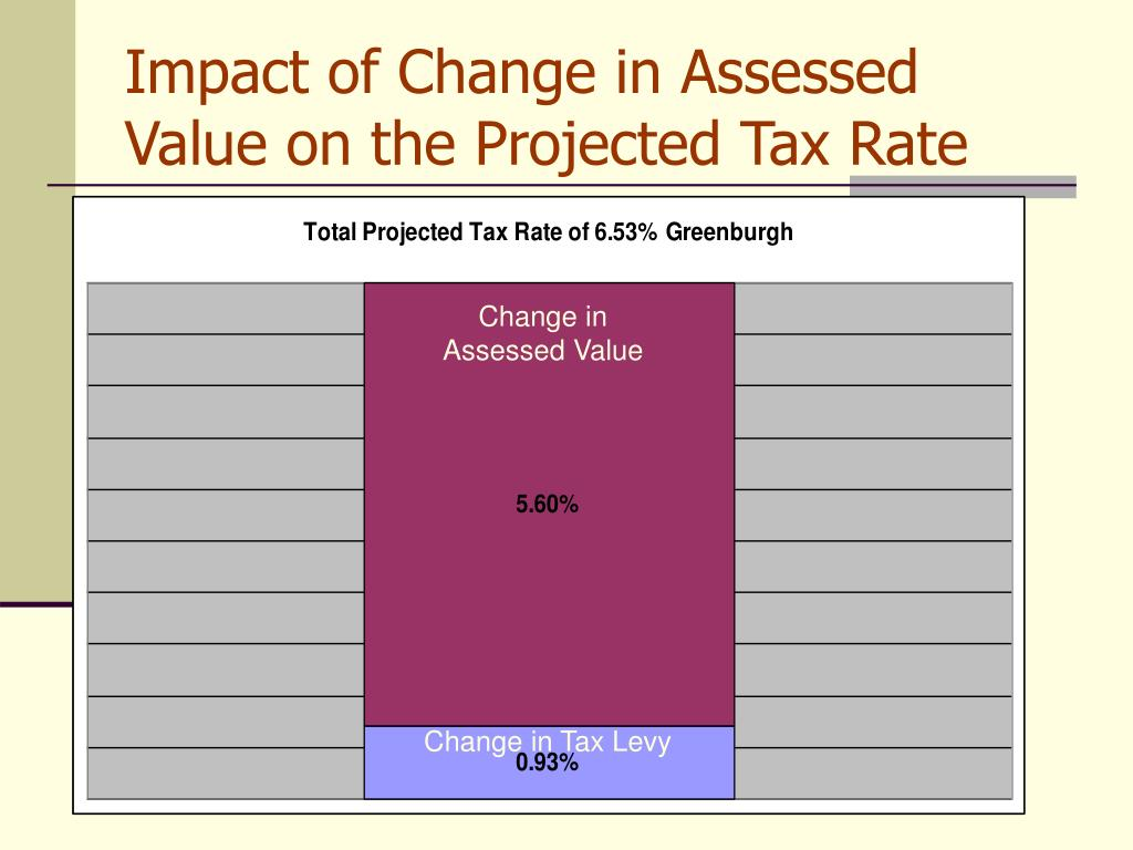 Impact of Change in Assessed Value on the Projected Tax Rate