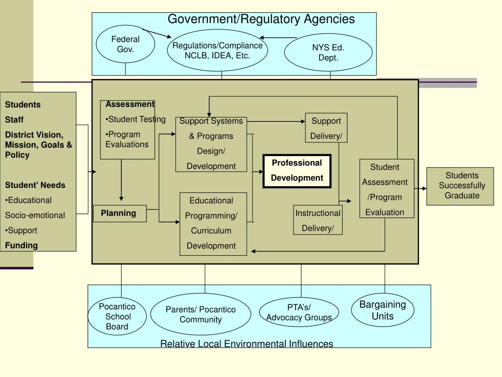 Government/Regulatory Agencies
