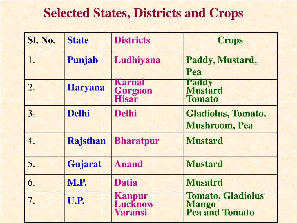Selected States, Districts and Crops