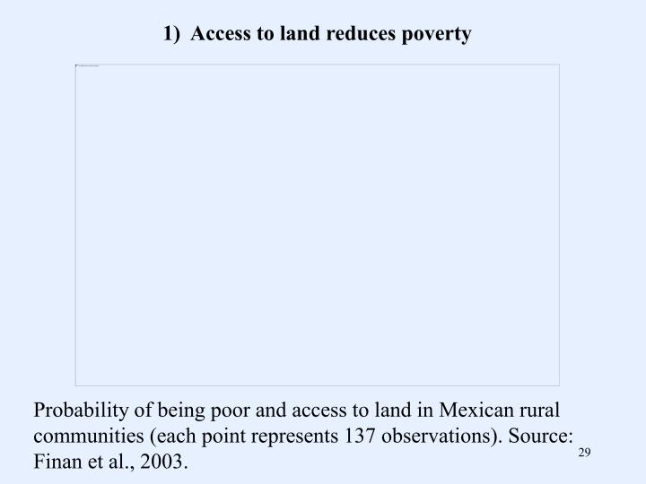 1)  Access to land reduces poverty