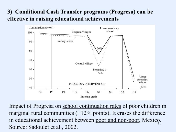 3)  Conditional Cash Transfer programs (Progresa) can be effective in raising educational achievements