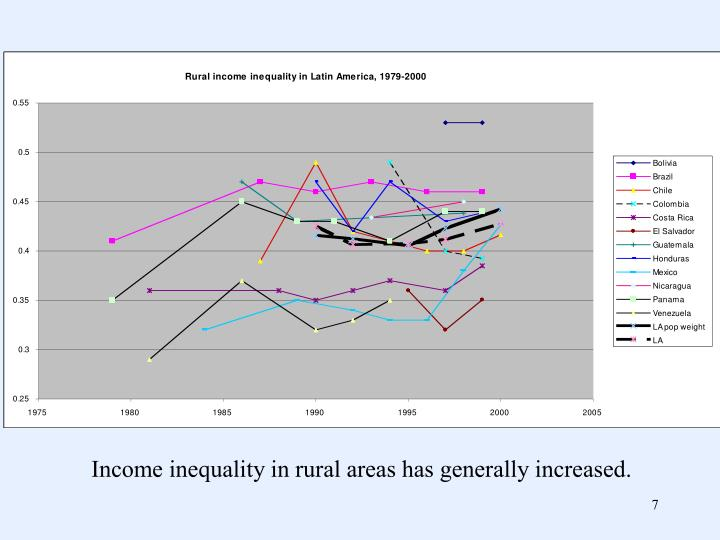 Income inequality in rural areas has generally increased.